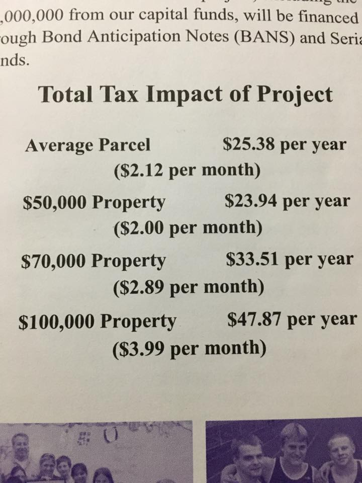 December 2015 Failed Project Cost to the Taxpayer